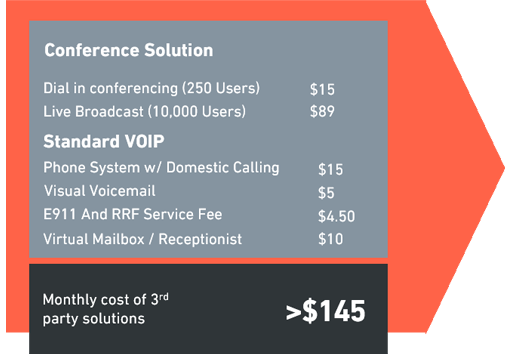 Conference Solution